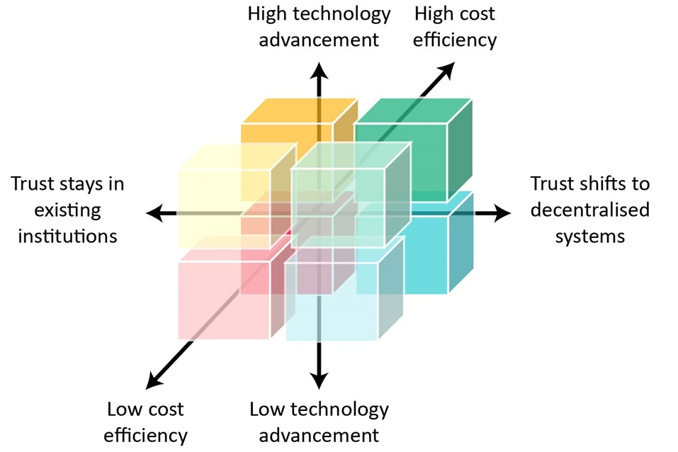 Coloured cubes with extending arrows showing Plausible future scenarios for Blockchain modelled against the Gartner Technology Hype Cycle.
