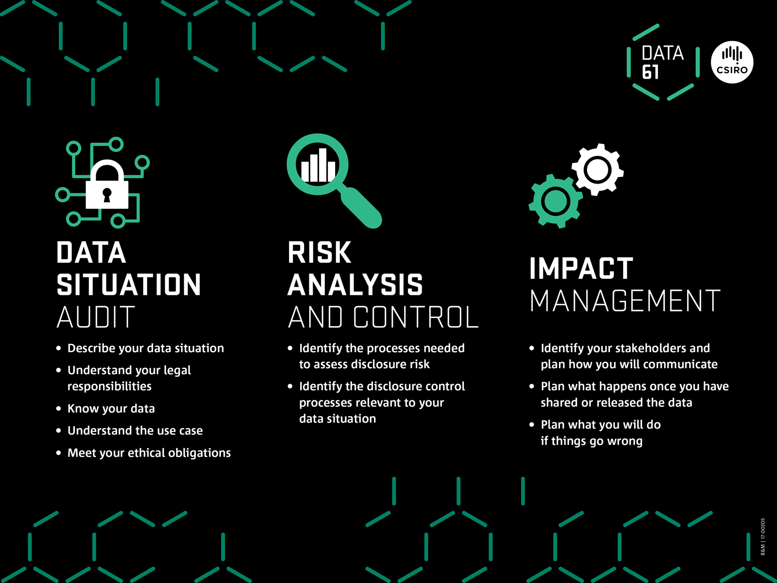 Infographic which provides out three steps to de-identification: Data Situation Audit, Risk Analysis and Control, and Impact Management