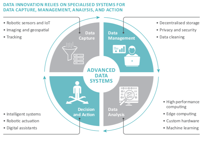 infographic representing the process of advanced data systems, from data capture to data management and analysis before making a decision and action  - and how technology can help innovate the process.