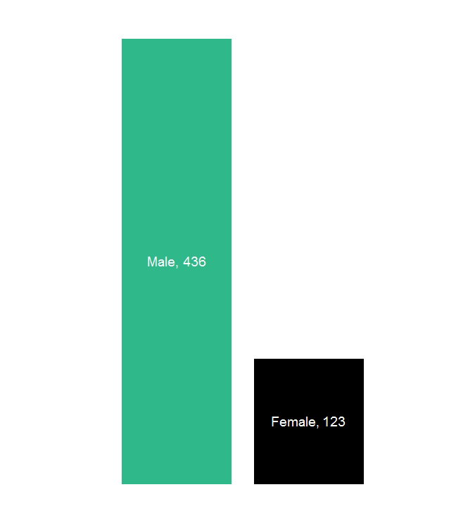 Bar chart showing Data61's current gender diversity distribution: Green bar represents Males = 436; Black bar represents Females = 123.