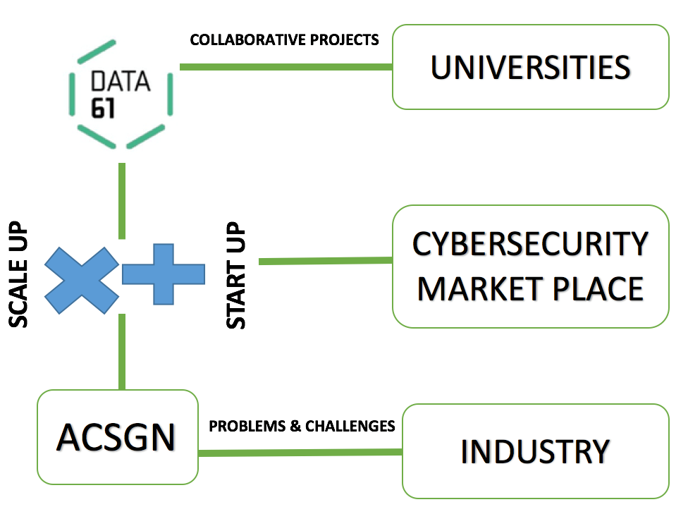 Flow diagram for Data61 indicating cyber security capability and development ecosystem with industry, universities and ACSGN