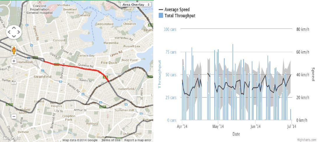 Left: Map with overlay of traffic congestion, Right: graph of average speed of motorist