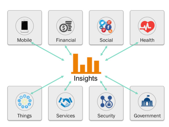 Diagram showing insights being gathered from mobile phones, financial institutions, social media, health providers, IOT appliances, services, security and government.