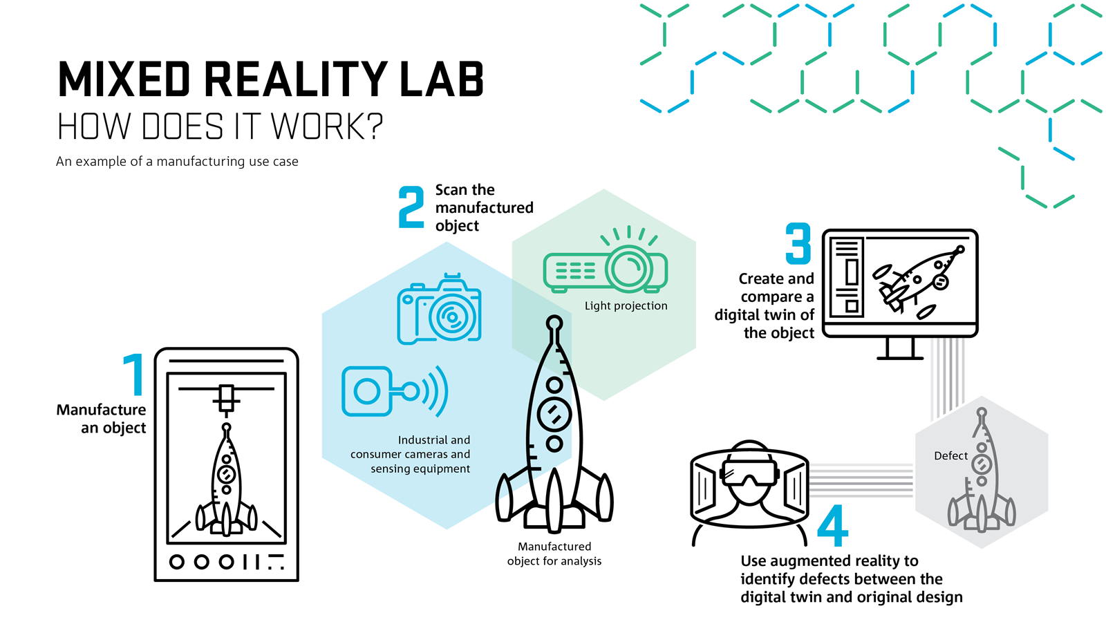Infographic showing how the mixed reality lab technology works.