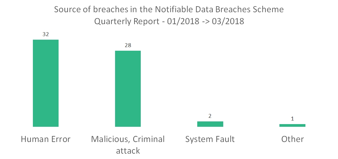Source of the breaches reported in the quarter bar bhart